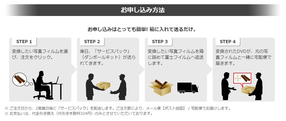 富士フイルムのスキャンサービスへのリンク