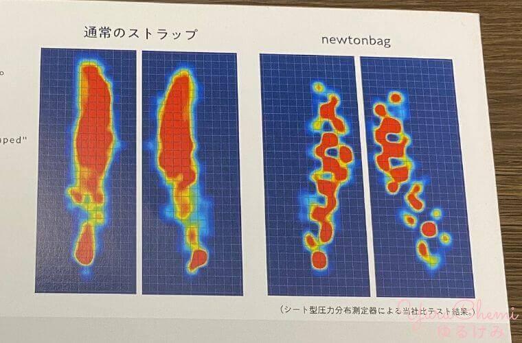 ニュートンバッグのショルダーにかかる圧力の可視化
