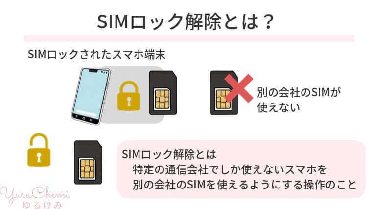 SIMロック解除とは