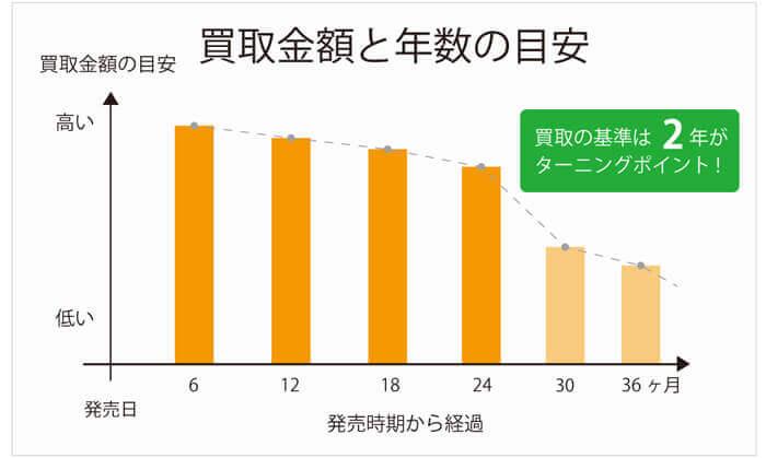 古着買取の金額と年数の関係