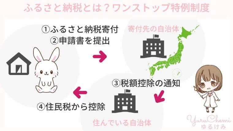 【図解】ふるさと納税 ワンストップ特例制度の仕組み