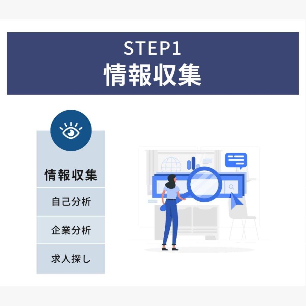 転職に成功するために:STEP1 情報収集(自己分析・企業分析・求人探し)
