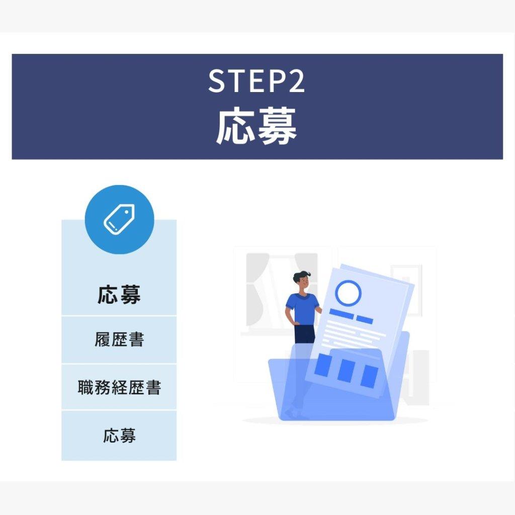 転職に成功するため:STEP2 応募(履歴書・職務経歴書・応募)