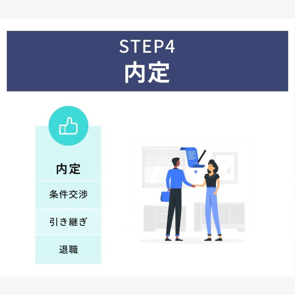 転職に成功するために:STEP4 内定(条件交渉・引継ぎ・退職)