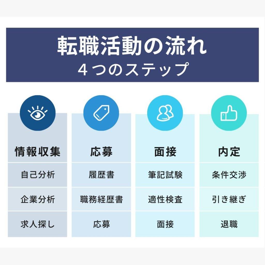 転職活動の流れ 4つのステップ