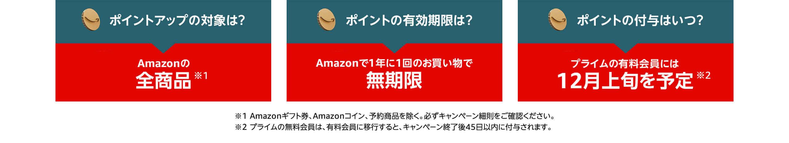 アマゾンブラックフライデー お買い物で最大5000ポイント還元キャンペーンの詳細